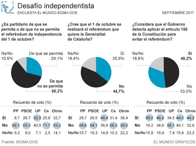 Actualidad Actualidad Referéndum Cataluña 1-O: Encuesta Sigma Dos: El 60% de los españoles exige que se impida el referéndum
