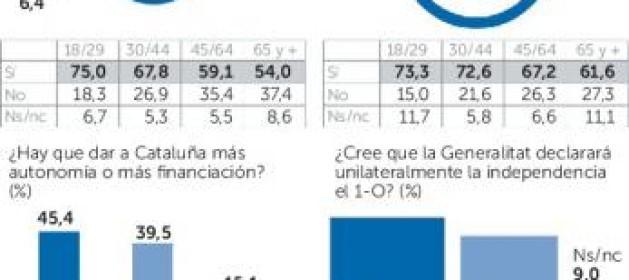 Actualidad Actualidad La mayoría de catalanes ve ilegal la consulta
