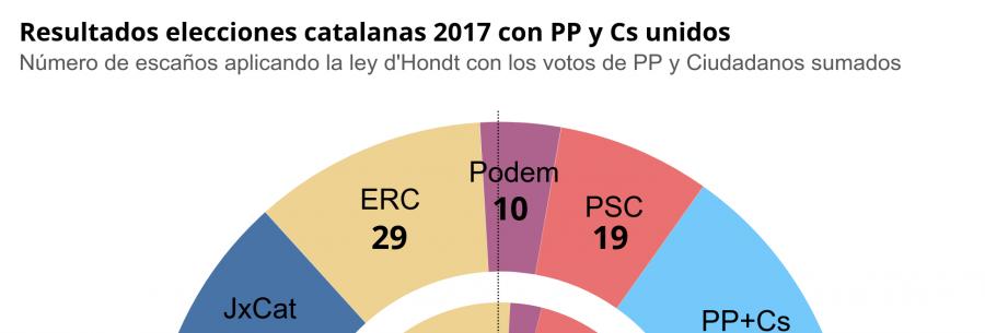 Actualidad Actualidad Así habrían sido los resultados de las elecciones catalanas de 2017 con una alianza entre PP y Cs